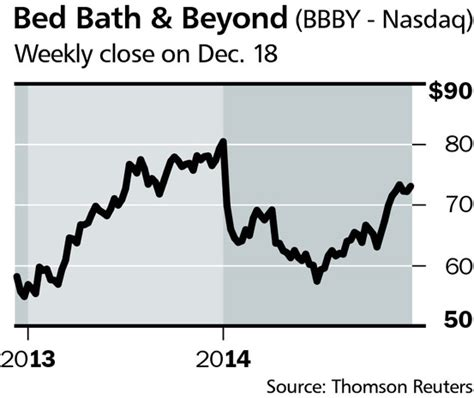 bed bath and beyond investor relations bed bath beyond turns to internet barron s