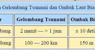 2 Menit Membaca Pikiran Orang M198 karakteristik gelombang tsunami biasa membaca