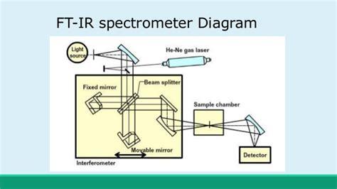 ftir diagram ftir