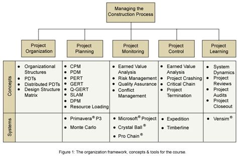 design management syllabus syllabus project management civil and environmental