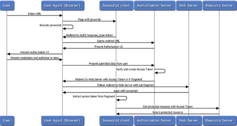 oauth 2 0 flow diagram oauth 2 0 authentication flows helpezee