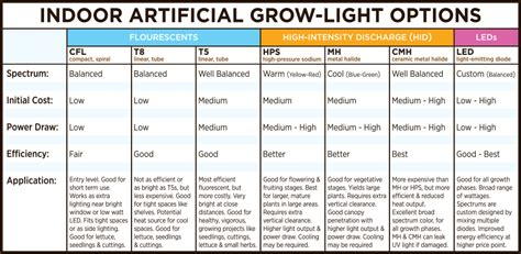 led grow light distance chart artificial grow lights selecting your light cfl t8 t5