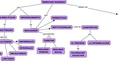 mapa conceptual sobre los derechos humanos david