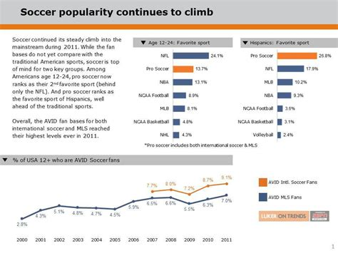 tow boat us salary soccer mls continues steady popularity climb in the us