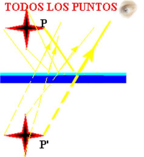 imagenes virtuales en los espejos actividades de aprendizaje de f 237 sica y geograf 237 a