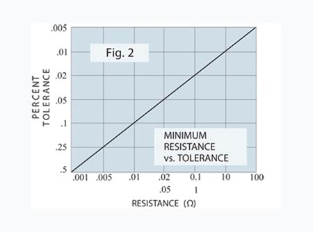 precision resistor table 66w wire wound axial lead ultra precision resistor