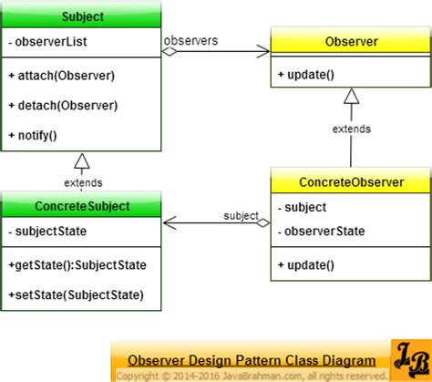 is java listener and observer pattern exle observer design pattern in java javabrahman