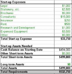 Expenses are deductible against income so they reduce taxable income