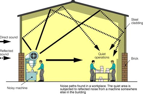 layout of the work space to prevent accidents and injuries hse noise noise reduction workplace design