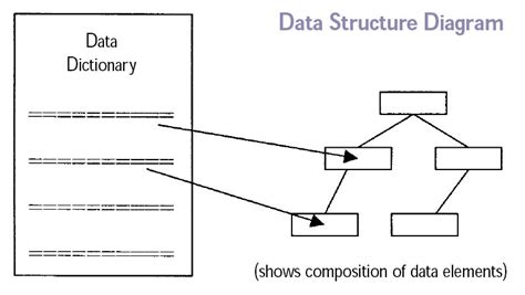 logical data structure diagram opensourcedatabases open source database design