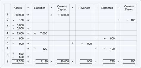 Accounting Equation Spreadsheet Template