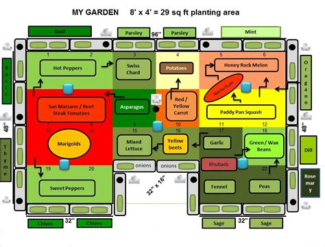 My Garden Layout Homegrown Companion Vegetable Garden Layout