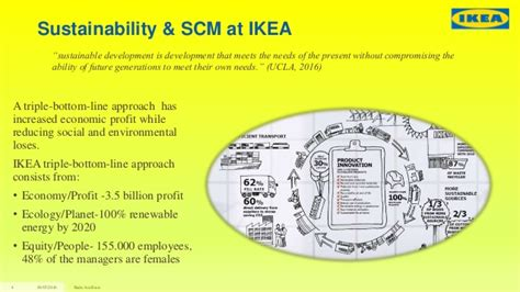 Ikea Nachhaltigkeit by Ikea Building A Sustainable Supply Chain