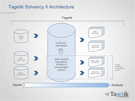 Fcsr Background Check Tagetik Solvency Ii Introduction