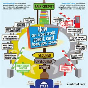 unsecured business credit cards for bad credit infographics rodr 237 guez pe 241 amar 237 a portfolio