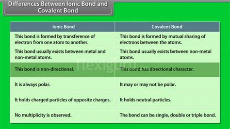 Difference Between Ionic And difference between ionic bond and covalent bond