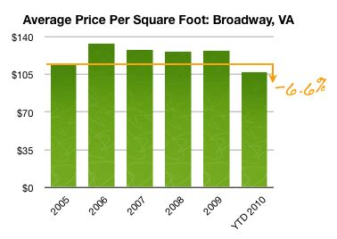 average cost per square foot to buy a house average cost per square foot to buy a house 28 images carpet installation cost per