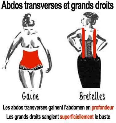 ceinture pour perdre du ventre femme sport programme de gainage de la ceinture abdominale