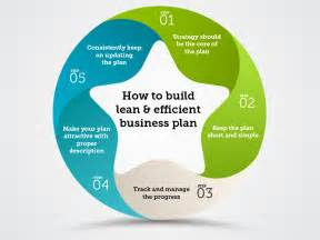how to build a business plan template how to build lean and efficient business plan parth