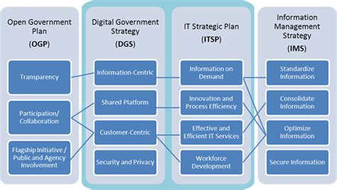 Information Management Strategy Template by Digital Government Strategy U S Agency For