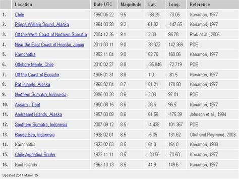 earthquake list be a trip make a trip top 10 largest earthquakes since 1900