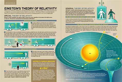 einstein s theories of relativity everyone s guide to special general relativity books einsteins theory of einstein s theory of relativity