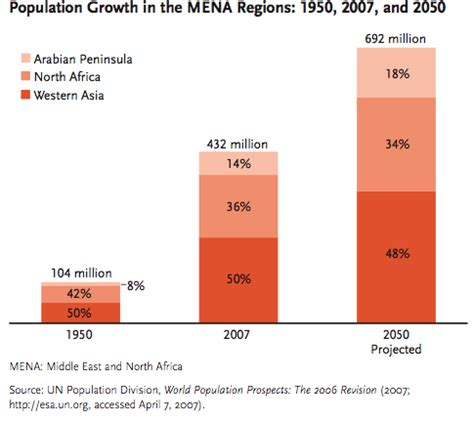 middle east map in 2050 187 mena population 1950 now 2050 middle east strategy at