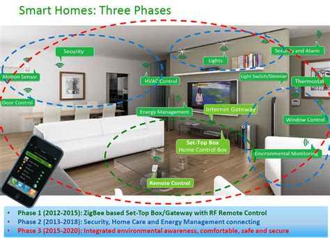 how to make a house a smart home computer business review the three phases of the smart home