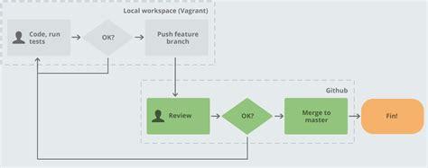 pull request workflow pull request workflow best free home design idea