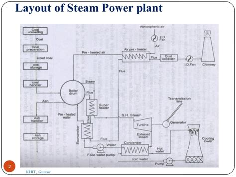 layout and operation of a steam power generation plant steam power plant layout diagram wiring diagrams repair