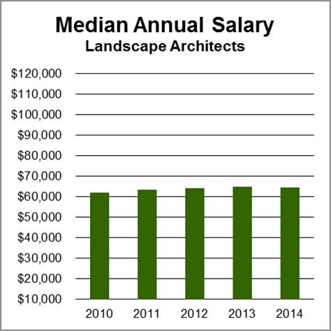 Landscape Architect Salary By State Landscape Architects Aag