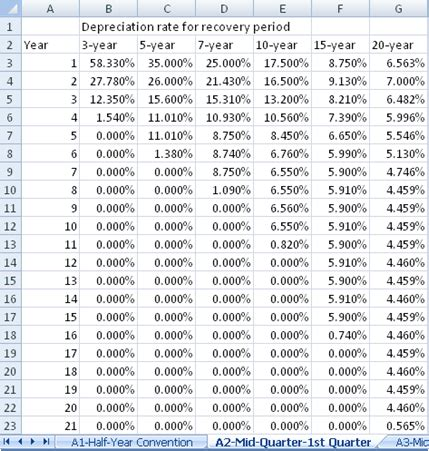 Irs Depreciation Tables by Macrs