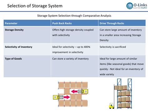 warehousing layout design and processes setup warehousing layout design and processes setup
