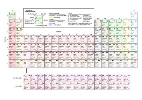mendelejew tafel energiespeicher energiespeicher wasserstoff oder lithium