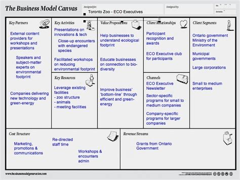business plan model template business model business model canvas exle