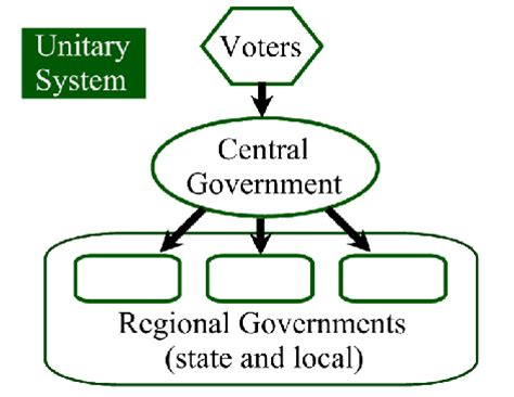 exle of unitary government federalism an overview