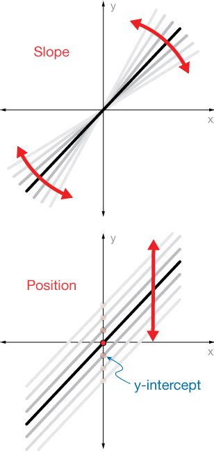 slope not defined equations of lines