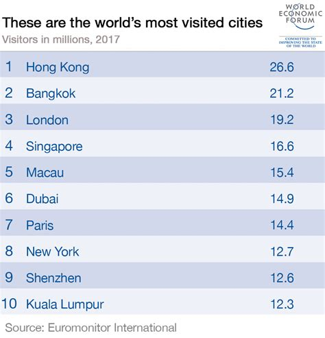 worlds  visited cities world economic