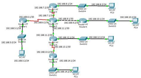 latihan membuat tabel html my notes tabel routing latihan