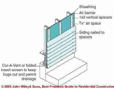 Wood Siding Wall Section by Hardie Plank Siding Wall Section Search