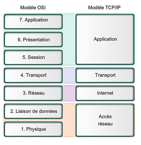 Modele Osi Tcp Ip