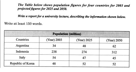 Population Report Writing by Population Essay Ielts