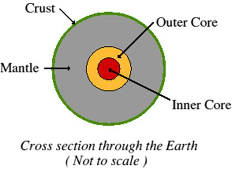 earth cross section diagram structure of the earth