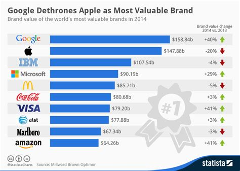 most popular teen brands 2014 chart amazon com joins google microsoft and apple in