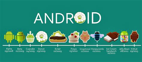 What Android Version Is The by Android Version History Every Os From Cupcake To Lollipop