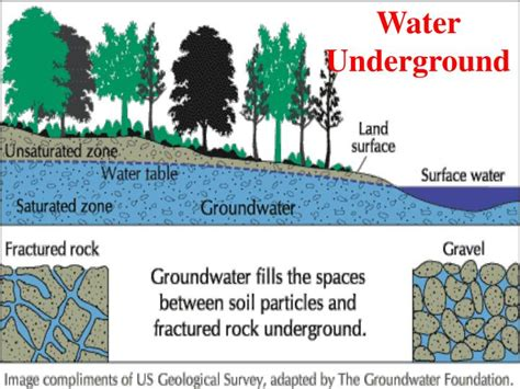 underground soil layers powerpoint template backgrounds ppt water underground powerpoint presentation id 6897732