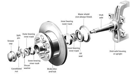 design hub definition wheel bearings descriptions of bearings races seals