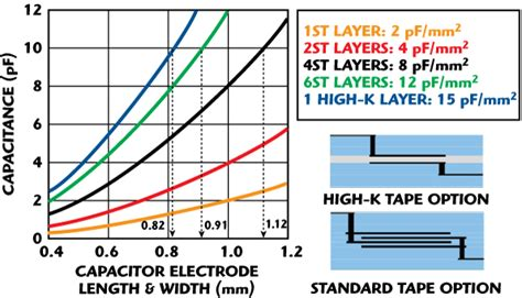 electric layer capacitor performance of a new mesoporous carbon layer capacitor electrode 28 images layer capacitance electric layer capacitor schematic