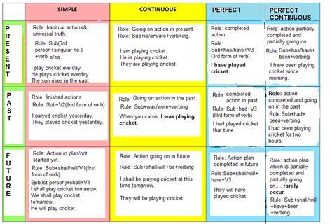 past tense present tense future tense chart dog pattern tense chart prof com shachinegi