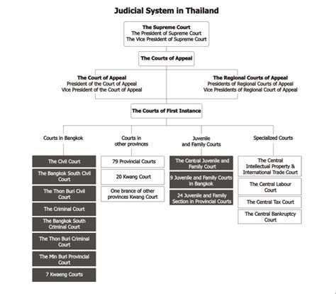 Judicial System Search File Judicial System In Thailand Png Wikimedia Commons